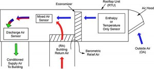 Economizer-Air-Flow-At-MicroMetl