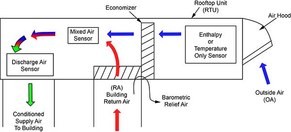 Economizer Air Flow At MicroMetl1 what is an economizer aka mixing box? economizers class 101 micrometl economizer wiring diagram at soozxer.org