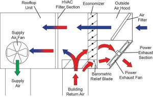 What Is A Hvac Power Exhaust Achieving Proper