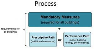 Title 24 Mandatory Verses Prescriptive At MicroMetl