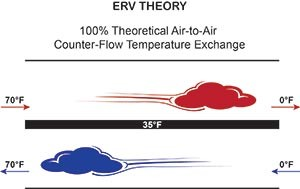 ERV Counter Air Flow At MicroMetl
