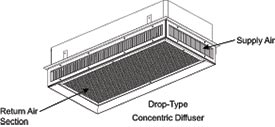 Drop Type Concentric Diffuser At MicroMetl