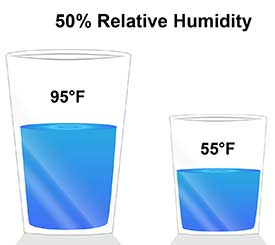 Half Full Glasses For Relative Humidity At MicroMetl