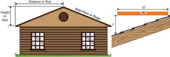 Adjustable-Pitch-Curb-Pitched-Roof-Measurements-At-MicroMetl